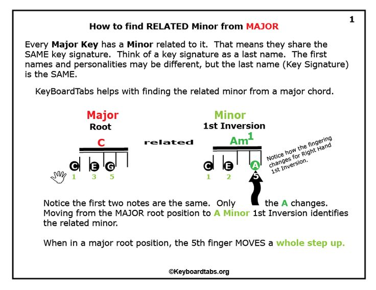 Problems understand chords and their progressions.  This free 20 page PDF can help with that