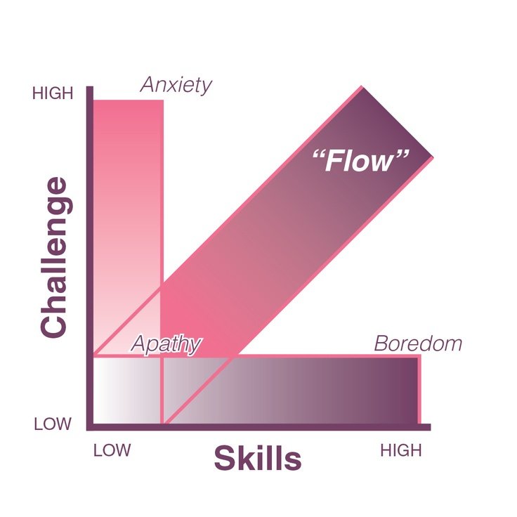 FLOW - Positive Psychology - [ARTICLE] A methodical way to find your Flow