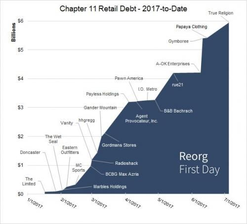 Corporate America Is Suddenly Freaking Out About Amazon http://betiforexcom.livejournal.com/27097923.html  Last night we showed the dramatic impact Amazon has had on the retail sector, where over $6 billion in retail debt has filed for Chapter 11 protection YTD...... a 110% surge compared to the first half of 2016, and pointed out that there was one recurring name mentioned among 2017's bankrupt retailers listed in the chart below: brands such as Gymboree, Payless, rue 21 and the Limited all…