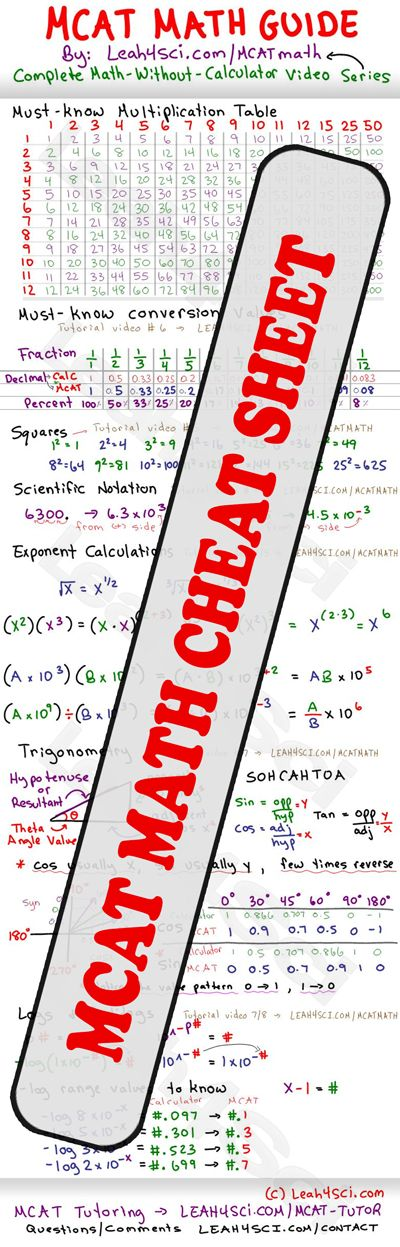 MCAT Math Study Guide Cheat Sheet. #MCAT