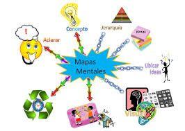 Resultado de imagen para que es y como se elabora un mapa mental