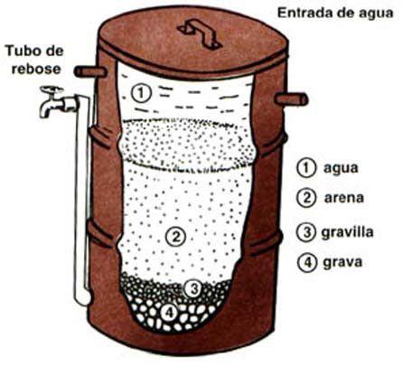 Los filtros de arena purifican el agua sucia para hacerla potable. Son muy útiles, tanto en áreas rurales como urbanas que carecen de agua potable segura de cañería.