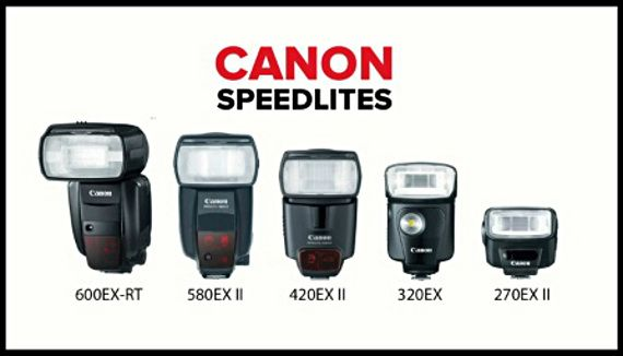 In Depth Tutorial on How to Use the New Canon Speedlite - PictureCorrect