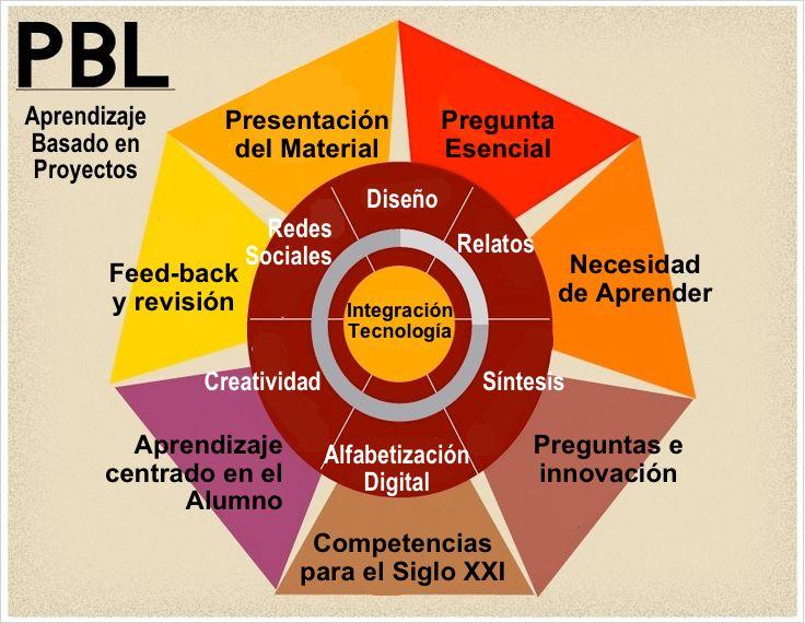 Un gráfico sobre Aprendizaje Basado en Proyectos Un gráfico muy visual de todos los pasos que debe contener un auténtico proyecto y cómo integrar las TIC.