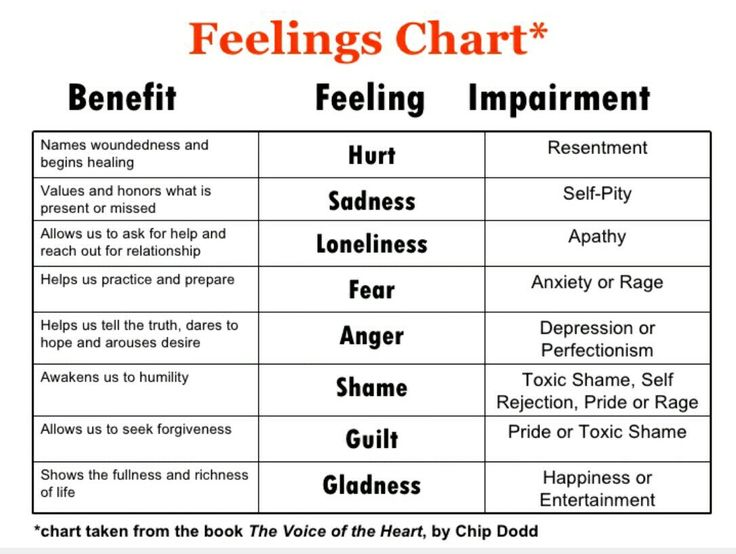 15 best Emotions images on Pinterest Google search, Therapy and - feeling chart