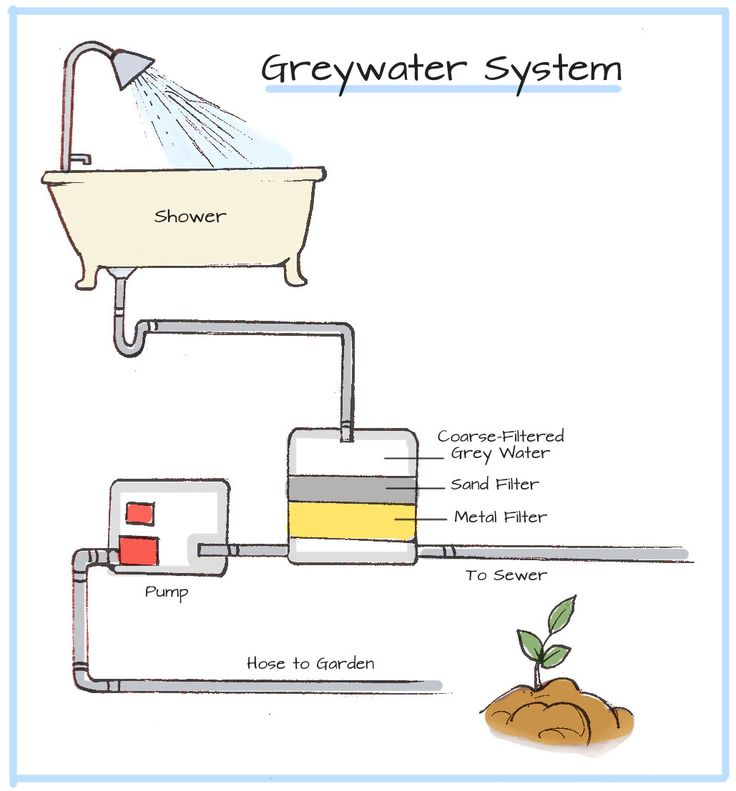 Ever heard of Greywater? Find out how greywater systems ...