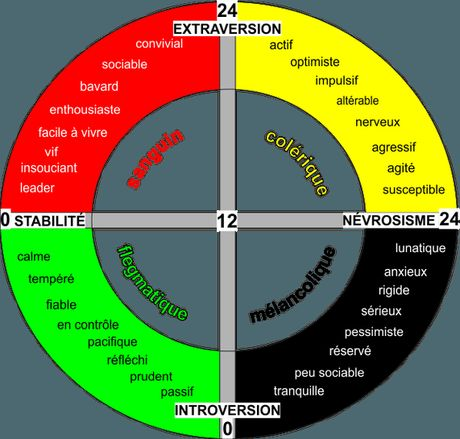Test de personnalité d'Eysenck