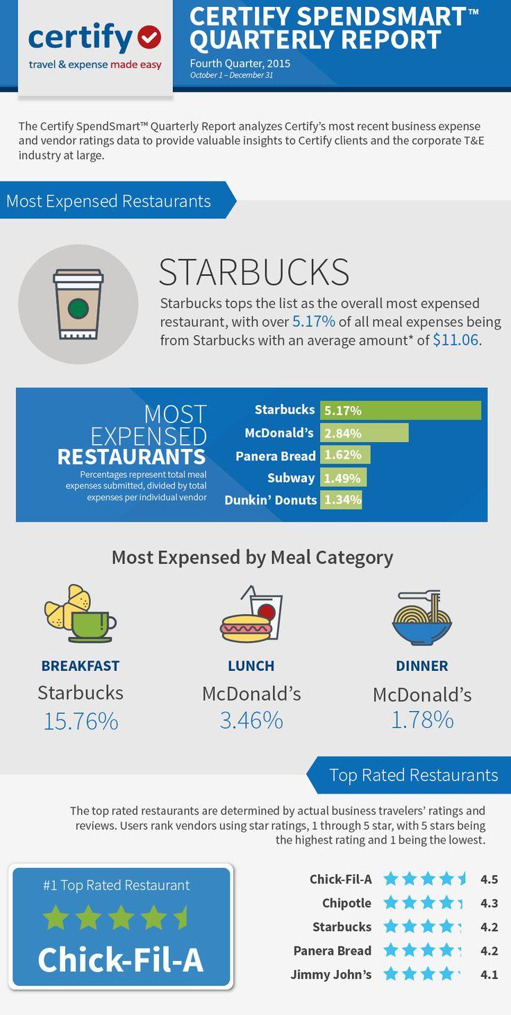 11 best Restaurant Revenue Management images on Pinterest ...