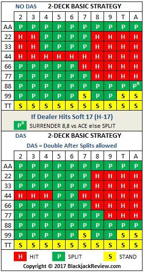 Double Deck Basic Strategy - Pairs
