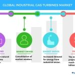 Global Industrial Gas Turbines Market 2017-2021: Top Drivers and Forecasts by Technavio