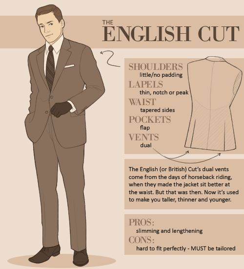 Guide to Suits: #English Cut: