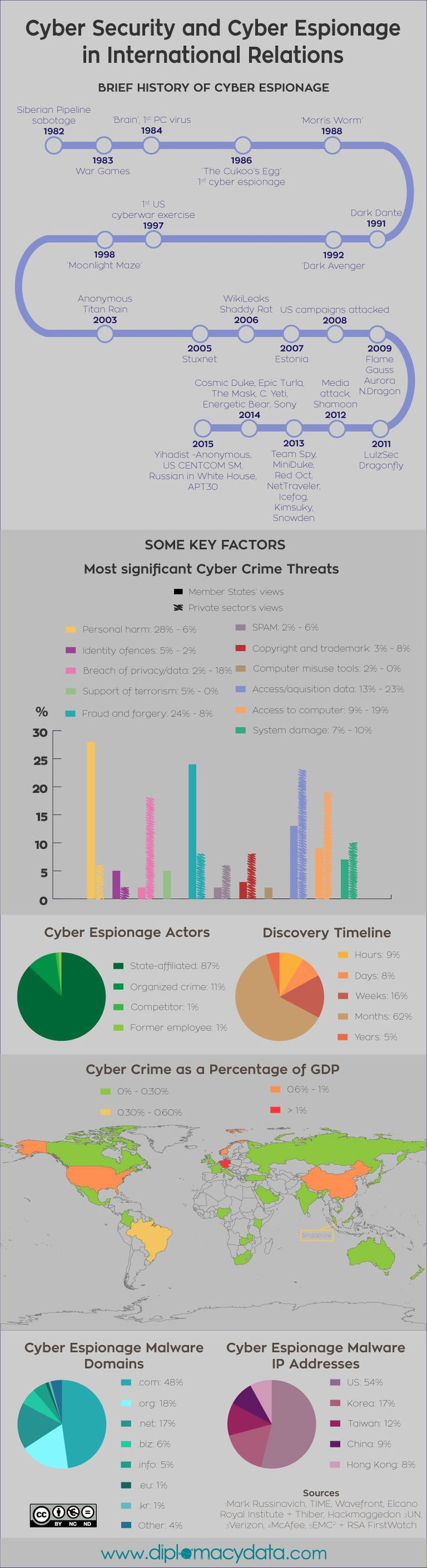 Cyber Security and Cyber Espionage in International Relations - diplomacy data
