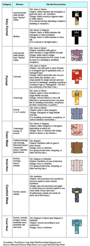 Different types of kimono: