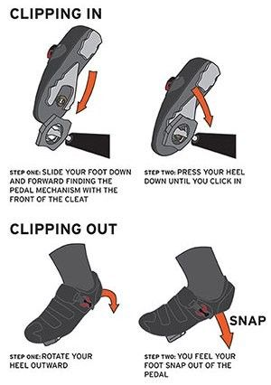 New to clipping in? Here's a graphic on how to do it. #cycling #bike #triathlon