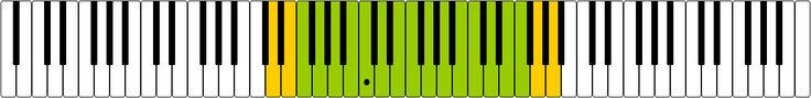 Contralto voice range on keyboard - Contralto - Wikipedia, the free encyclopedia