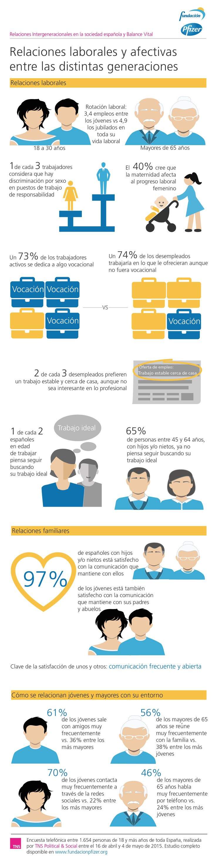 Work relationships between generations. An infographic from Kantar's TNS for Pfizer foundation