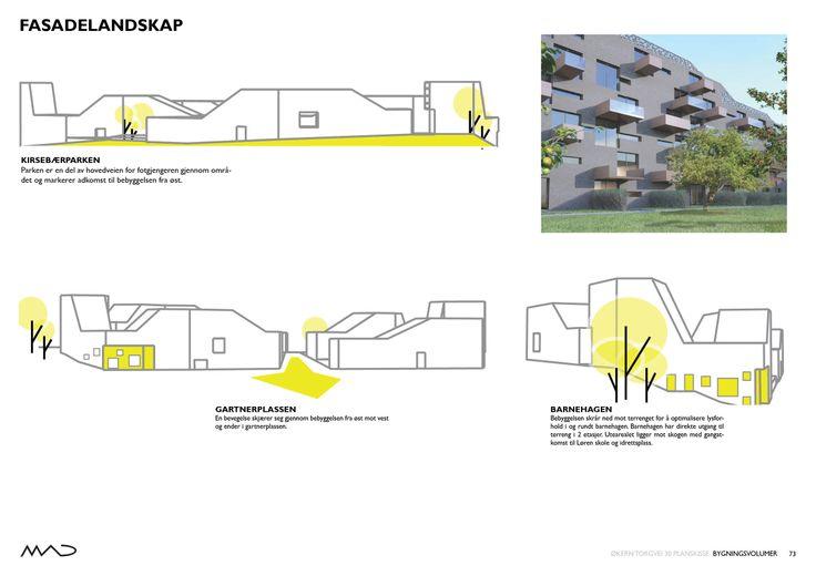 Ø30 - Økern Torgvei 30 / MAD arkitekter  Fasadelandskap