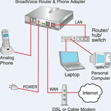 Get a glance over Voice Over Internet Protocol.
