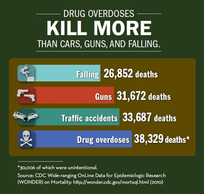 drug recovery information