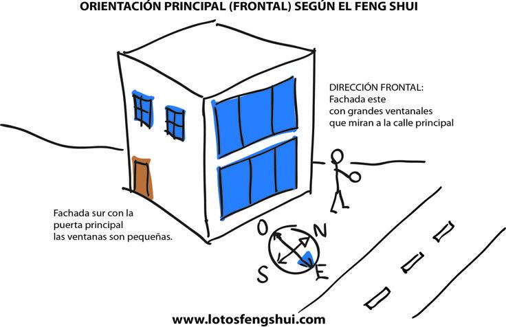 Orientacion frontal o principal de una casa feng shui for Reglas del feng shui en el hogar
