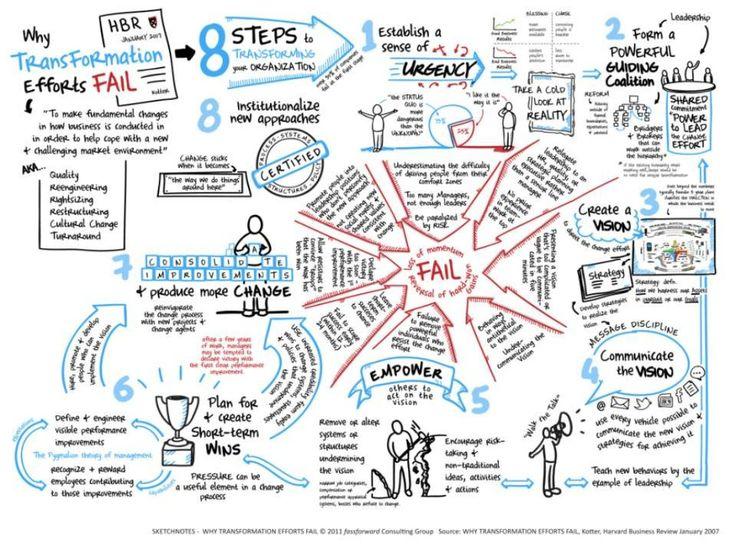 Sketchnotes   why transformation efforts fail by Gavin McMahon | fassforward Consulting Group via slideshare