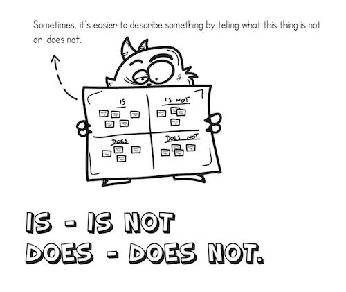 The product Is – Is not – Does – Does not