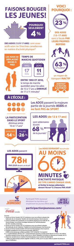 Participaction Infographique Adolescents