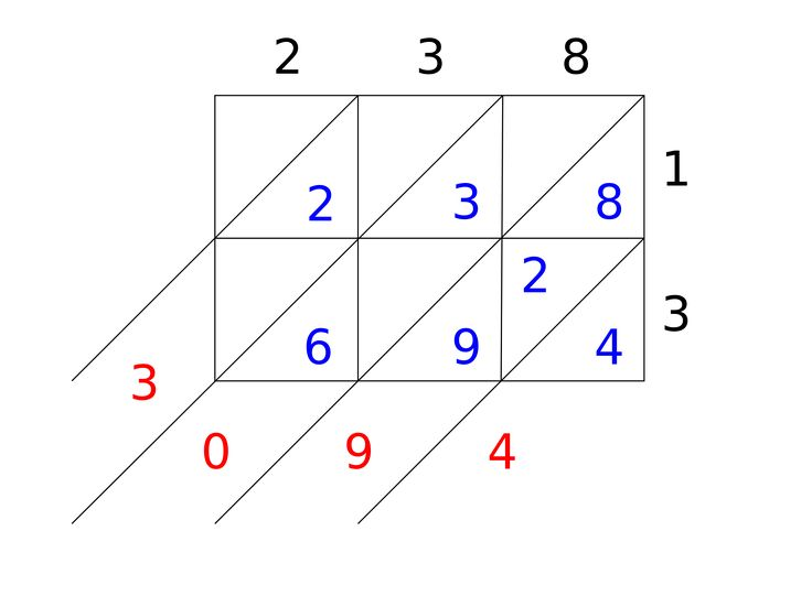 Technique de la multiplication par jalousies — Wikipédia
