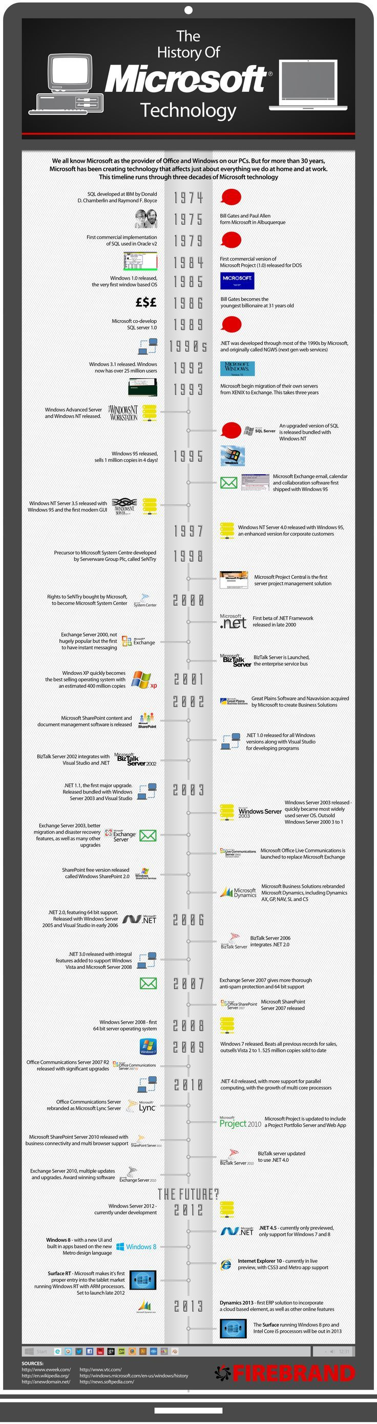 An Infographic looking at the History of Microsoft Technology over the last 30 years covering all major launches. This includes, Windows Server, SQL   #infographics #windows /windows/