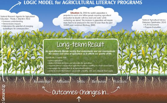 National Agriculture in the Classroom website. Teacher resources, student activities and all things ag in the classroom.