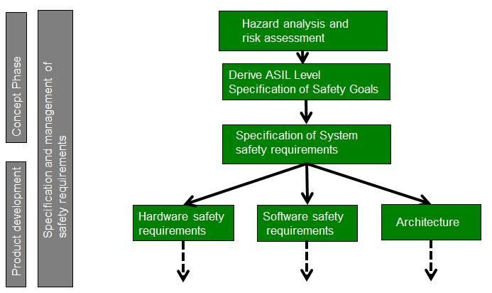 ISO 26262 technology consulting : There are millions of lines of software code running in Electric/Electronics (E/E) systems in your automobiles. Functional break-down of an ECU is not an option. ISO 26262 is a most comprehensive standard defined for functional safety of Automotive E/E Systems.We at Embitel,have developed an ecosystem that supports our clients with ISO 26262 technology consulting. For details, http://www.embitel.com/embedded-services/iso-26262-functional-safety-management/