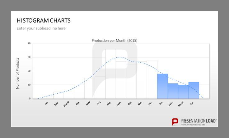 Project future data - visually verbalize speculations for better discussions and analysis with your team. Find this PPT template and many more at http://www.presentationload.com/histogram-charts.html?listtype=search&searchparam=D1491&