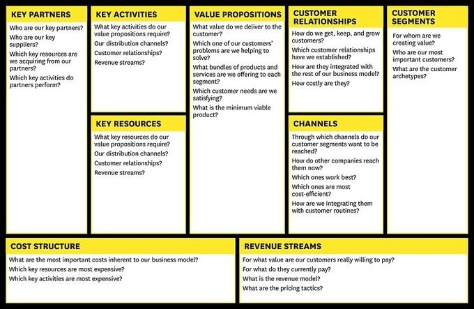 The business model canvas — as opposed to the traditional, intricate business plan — helps organizations conduct structured, tangible, and strategic conversations around new businesses or existing ones. Leading global companies use the canvas to manage strategy or create new growth engines, while start-ups use it in their search for the right business model.
