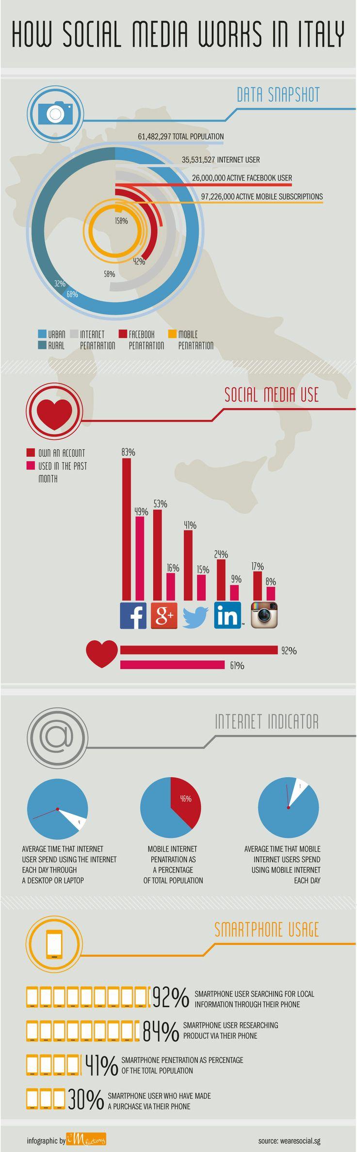 I #socialmedia in Italia, un'interessante #infografica