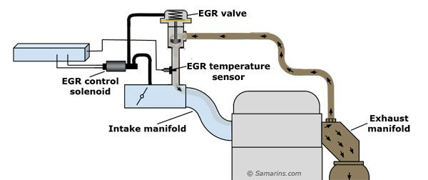 Egr Temp Sensor Diagram Jpg 600 252 Po401 Exhaust Gas Recirculation Exhaust Gas Engineering