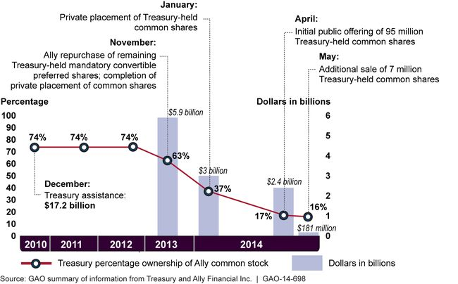 Treasury's Ownership Share of Ally Financial Inc., 2010-2014 GAO @usgao Government Accountability Office GAO-14-698 Troubled Asset Relief Program