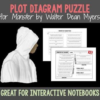 best monster resources images dean o gorman monster walter dean myers plot diagram puzzle