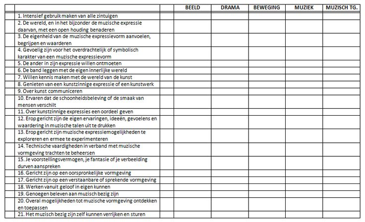Gietjes Corner: Overzichtstabel algemene doelen muzische vorming - vijf domeinen