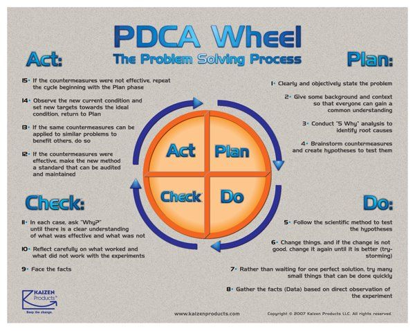 17 best pdca images on pinterest a3 productivity and toyota pdca fandeluxe Images