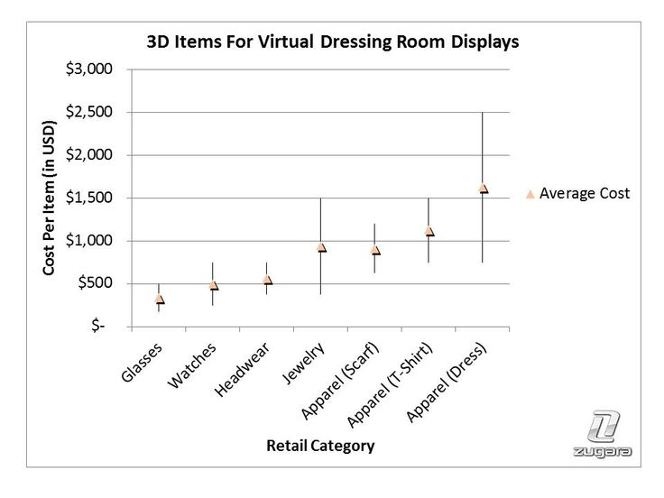 how to create a virtual room