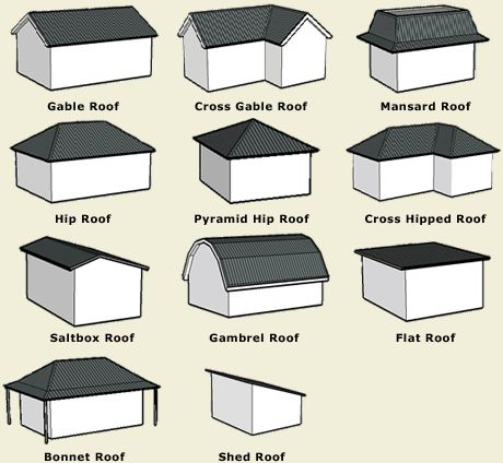 21 best construction roof types images on pinterest for Roof type names