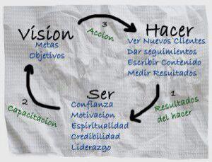 Así es este negocio ! Se parte de Fuxion a nivel Latinoamérico y USA escríbeme al +593 - 982023870 Ecuador -Quito