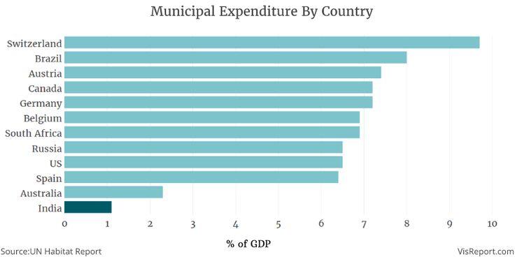 Global Municipal Expenditure, India, Chart , Data