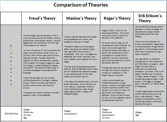 compare and contrast the stage theories of sigmund freud and erik erikson