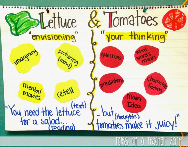 Reading Salad: Making Sense of Reading (This is such a cool blog post about how a third grade teacher teaches her students about the abstract concept of metacognition while reading!  It could definitely be adapted to older students, too!)
