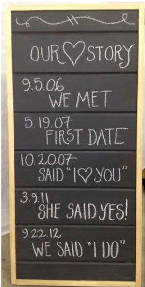 Love timeline