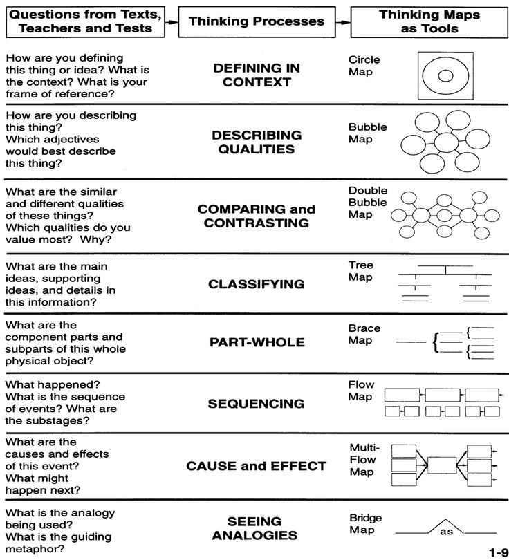 Thinking Maps - this would be a great reference sheet for students. …
