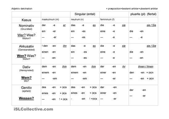 Adjektiv bestimmen deutsch pinterest adjektive for Genitiv prapositionen daf
