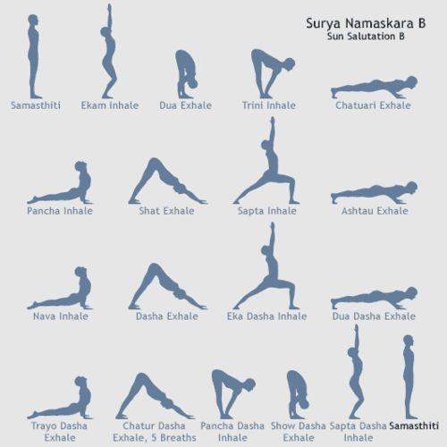 Yoga Sun Salutation B - thanks, finally an easy to follow chart!