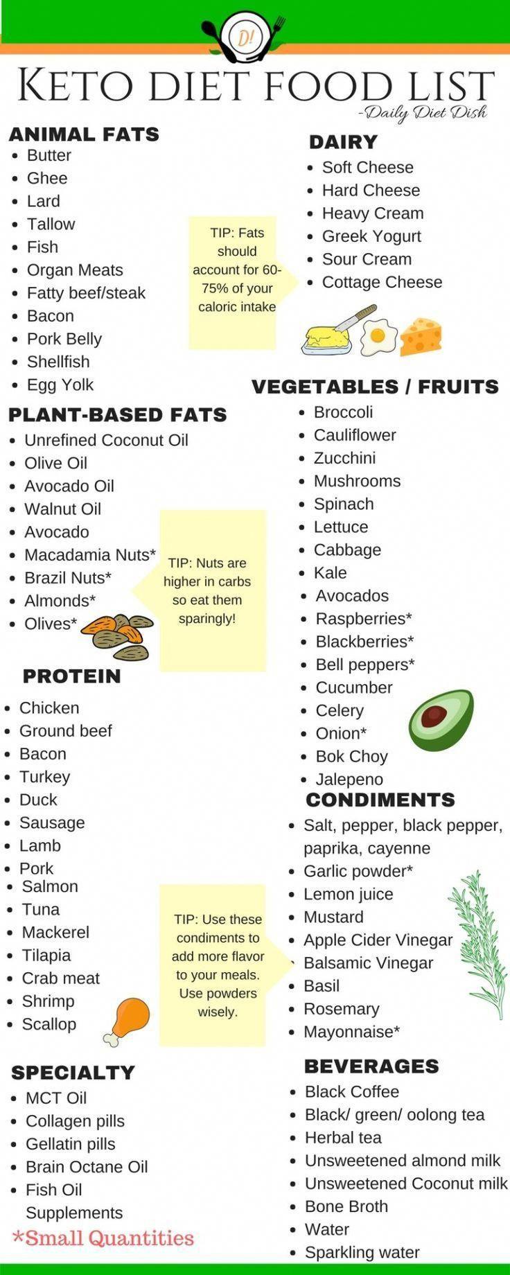 Low Carb Foods List Printable #food
